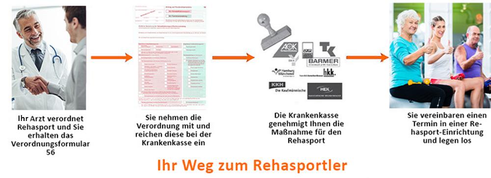 Teilnahme am Rehasport - 4 Schritte zum Rehasportler
